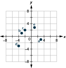 The graph shows the x y-coordinate plane. The x- and y-axes each run from negative 6 to 6. The point (3, negative 1) is plotted and labeled