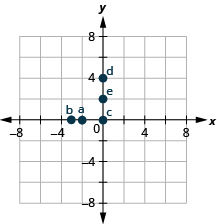 The graph shows the x y-coordinate plane. The x- and y-axes each run from negative 6 to 6. The point (negative 2, 0) is plotted and labeled