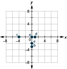 The graph shows the x y-coordinate plane. The x- and y-axes each run from negative 6 to 6. The point (0, 0) is plotted and labeled