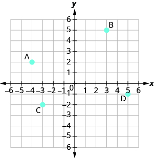 "The graph shows the x y-coordinate plane. The x- and y-axes each run from negative 10 to 10. The point (negative 4, 2) is plotted and labeled ""A"". The point (3, 5) is plotted and labeled ""B"". The point (negative 3, negative 2) is plotted and labeled ""C"". The point (5, negative 1) is plotted and labeled ""D""."