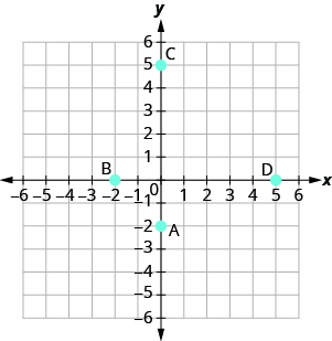 "The graph shows the x y-coordinate plane. The x- and y-axes each run from negative 6 to 6. The point (0, negative 2) is plotted and labeled ""A"". The point (negative 2, 0) is plotted and labeled ""B"". The point (0, 5) is plotted and labeled ""C"". The point (5, 0) is plotted and labeled ""D""."