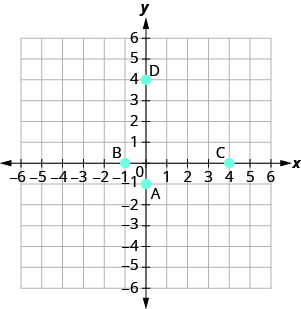 "The graph shows the x y-coordinate plane. The x- and y-axes each run from negative 6 to 6. The point (0, negative 1) is plotted and labeled ""A"". The point (negative 1, 0) is plotted and labeled ""B"". The point (4, 0) is plotted and labeled ""C"". The point (0, 4) is plotted and labeled ""D""."