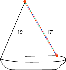 A sailboat is shown with a 15' mast (the straight tall part). From the top of the mast, a series of colored dots stretches down to the back of the boat and is marked 17'.