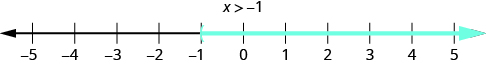 This figure is a number line ranging from negative 5 to 5 with tick marks for each integer. The inequality x is greater than negative 1 is graphed on the number line, with an open parenthesis at x equals negative 1, and a red line extending to the right of the parenthesis.