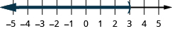 This figure is a number line ranging from negative 5 to 5 with tick marks for each integer. The inequality x is less than 3 is graphed on the number line, with an open parenthesis at x equals 3, and a dark line extending to the left of the parenthesis.