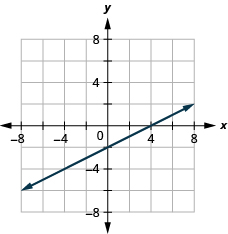 The figure shows a straight line drawn on the x y-coordinate plane. The x-axis of the plane runs from negative 7 to 7. The y-axis of the plane runs from negative 7 to 7. The straight line goes through the points (negative 6, negative 5), (negative 4, negative 4), (negative 2, negative 3), (0, negative 2), (2, negative 1), (4, 0), and (6, 1). The line has arrows on both ends pointing to the outside of the figure.