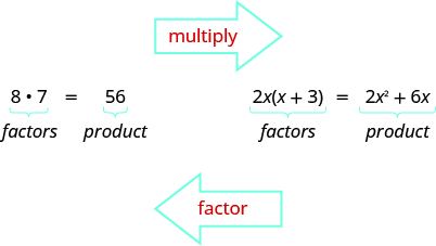 This figure has two factors being multiplied. They are 8 and 7. Beside this equation there are other factors multiplied. They are 2x and (x+3). The product is given as 2x^2 plus 6x. Above the figure is an arrow towards the right with multiply inside. Below the figure is an arrow to the left with factor inside.