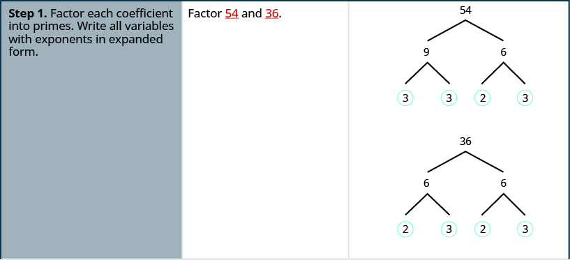 "This table has three columns. In the first column are the steps for factoring. The first row has the first step, factor each coefficient into primes and write all variables with exponents in expanded form. The second column in the first row has ""factor 54 and 36"". The third column in the first row has 54 and 36 factored with factor trees. The prime factors of 54 are circled and are 3, 3, 2, and3. The prime factors of 36 are circled and are 2,3,2,3."