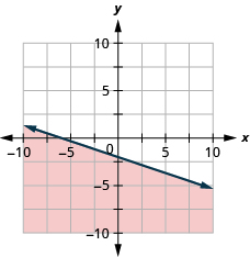 The graph shows the x y-coordinate plane. The x- and y-axes each run from negative 10 to 10. The line y equals negative one-third x minus 2 is plotted as a solid line extending from the top left toward the bottom right. The region below the line is shaded.