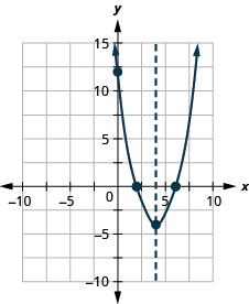 The graph shows an upward-opening parabola graphed on the x y-coordinate plane. The x-axis of the plane runs from -10 to 10. The y-axis of the plane runs from -10 to 10. The vertex is at the point (4, -4). Three points are plotted on the curve at (0, 12), (2, 0) and (6, 0). Also on the graph is a dashed vertical line representing the axis of symmetry. The line goes through the vertex at x equals 4.