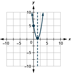 The graph shows an upward-opening parabola graphed on the x y-coordinate plane. The x-axis of the plane runs from -5 to 5. The y-axis of the plane runs from -5 to 10. The vertex is at the point (3 halves, 1 half). One other point is plotted on the curve at (0, 5). Also on the graph is a dashed vertical line representing the axis of symmetry. The line goes through the vertex at x equals 3 halves.