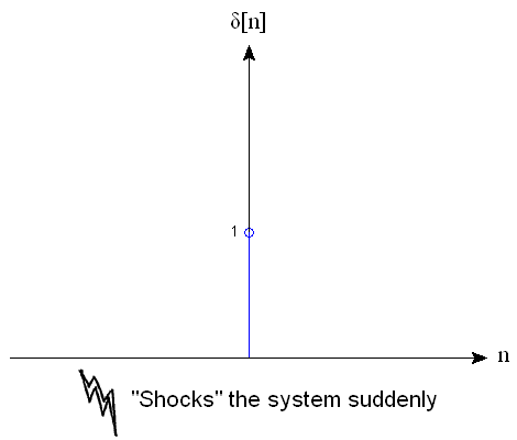 delta[n] 'shocks' the system suddenly.