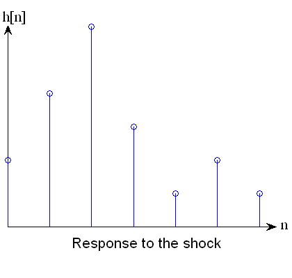 h[n] is the response to the shock.