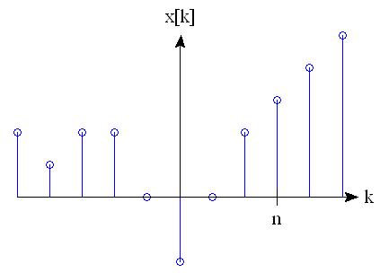 The function x[k]. It has a strange shape. Point n is marked on the graph.