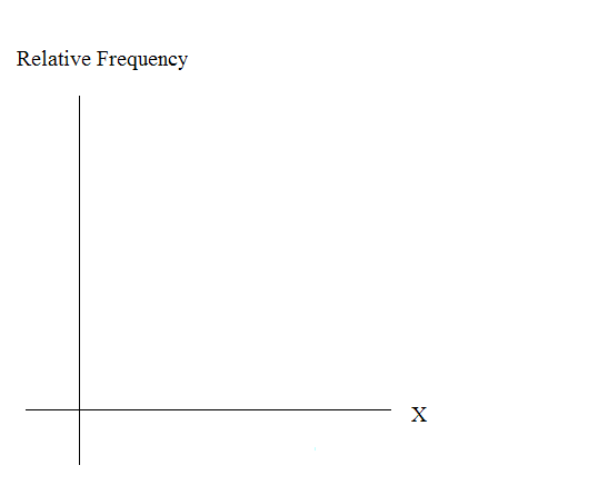 Blank graph with relative frequency on the vertical axis and X on the horizontal axis.