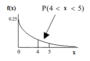 Exponential graph with the curved line beginning at point (0, 0.25) and curves down towards point (∞, 0). Two vertical upward lines extend from points 4 and 5 to the curved line. The probability is in the area between points 4 and 5.