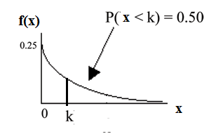 Exponential graph with the curved line beginning at point (0, 0.25) and curves down towards point (∞, 0). A vertical upward line extends from point k to the curved line. The probability area from 0-k is equal to 0.50.