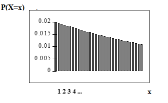 The geometric probability distribution function graph consists of bars sloping downwards with each successive bar to the right. The x-axis is from 1-∞ and the y-axis is from 0-0.02 in increments of 0.005. The x-axis is equal to the number of computer components tested until the defect is found.
