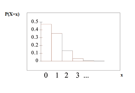 The poisson probability distribution function graph has 5 bars decreasing from left to right with an x-axis of 0-∞ and a y-axis of 0-0.5 in increments of 0.1. The x-axis is equal to the number of calls Leah receives within 15 minutes.