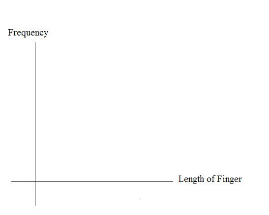 Blank graph with frequency on the vertical axis and length of finger on the horizontal axis.