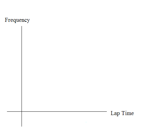Blank graph with relative frequency on the vertical axis and lap time on the horizontal axis.
