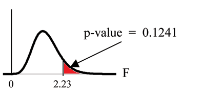 Nonsymmetrical F distribution curve with values of 0 and 2.23 on the x-axis representing the test statistic of sorority grade averages. A vertical upward line extends from 2.23 to the curve and the area to the right of this is equal to the p-value.