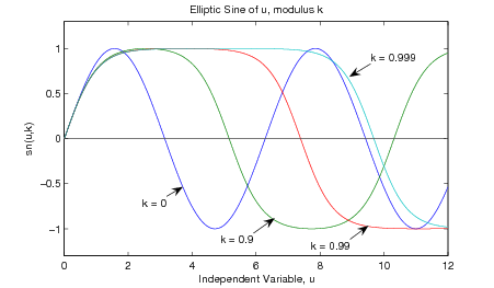 Figure two is a graph titled elliptic sine of u, modulus k. The horizontal axis is labeled Independent Variable, u, and ranges in variable from 0 to 12 in increments of 2. The vertical axis is labeled sn(u, k) and ranges in value from -1 to 1 in increments of 0.5. There are four wavelike functions on this graph. The first, a blue curve, begins increasing from the origin and completes two peaks and nearly two troughs before it terminates with a positive slope at (12, -0.5). This curve is labeled k=0. The second, a green curve, is wavelike and begins positive in a similar fashion as the blue curve, but its trough is substantially wider, and it only completes one and a half peaks and one full trough before it terminates at (12, 1) when it is just about to reach the top of a peak. This curve is labeled k=0.9. The third, a red curve, has an even wider peak than the previous curve, completing one peak and half of one trough before it terminates traveling completely horizontal in a portion of the trough at (12, -1). This curve is labeled k=0.99. The fourth, a teal curve, is again an exaggeration of a sinusoidal function with an extremely wide peak, that does not even reach the horizontal apex of the trough when it terminates at (12, -1). This curve is labeled k=0.999.