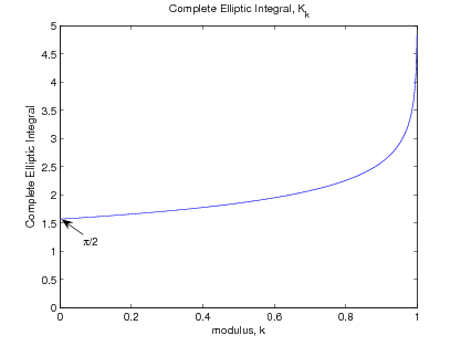Figure three is a graph titled complete elliptic integral, K_k. The horizontal axis is labeled modulus, k and ranges in value from 0 to 1 in increments of 1. The vertical axis is labeled complete elliptic integral, and ranges in value from 0 to 5 in increments of 0.5. There is one curve in this graph, and at its beginning at approximately (0, 1.5) is an arrow pointing at the place it begins, labeled π/2. The curve moves from left to right with a shallow slope at first, but the slope is slowly increasing across the page, and by the horizontal value 0.8 the graph has a sharp positive slope. At the horizontal value 1, the curve is completely vertical, and ends in the top-right corner of the graph, at (1, 5).