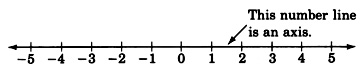 A number line with arrows on each end and is labeled from negative five to five in increments of one. There is an arrow pointing towards the number line with the label, 'This number line is an axis.'
