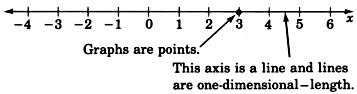 A number line with arrows on each side labeled from negative four to six in increments of one. The number line is labeled x. There is an arrow pointing towards the number line with the label, 'This axis is a line and lines are one dimensional length.' There is another arrow pointing towards the number three with a label, 'Graphs are points.'