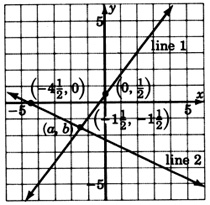 A graph of two lines; 'line one' and 'line two,' intersecting at a point labeled with coordinates (a, b) and with a second label with x-coordinate negative one and one-half, and y-coordinate negative one and one-half. Line one is passing through a point with coordinates zero, one over two, and line two is passing through a point with coordinates negative four and one half, zero.