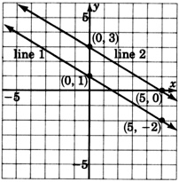 A graph of two parallel lines; 'Line one' and 'Line two'. Line one is passing through two points with the coordinates zero, one, and five, negative two. Line two is passing through two points with the coordinates zero, three, and five, zero.