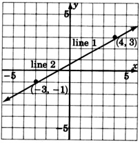 A graph of two conincident lines; 'Line one' and 'Line two'. The lines are passsing through the same two points with the coordinates negative three, negative one, and four, three. Since the lines are coincident lines they have the same graph.