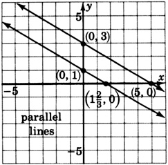A A graph of two parallel lines. One of the lines is passing through two points with coordinates zero, one and one and two third, zero. The other line is passing through two points with coordinates zero, three, and five, zero. The graph is labeled as 'parallel lines.'