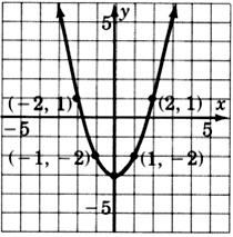 A graph of a parabola passing through four points with coordinates negative two, one; negative one, negative two; one, negative two; and two, one.