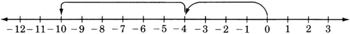 A number line with arrows on each end, labeled from negative twelve to three in increments of one. There is curved arrow starting from zero, and pointing towards negative four. There is another curved arrow starting from negative four, and pointing towards negative ten.