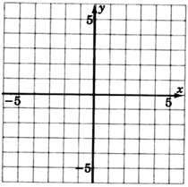 An xy coordinate plane with gridlines, labeled negative five to five on both axes.