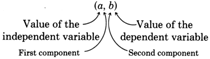 In an ordered pair (a,b), the first component a is the value of the independent variable, and the second component b is the value of the dependent variable.