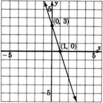 A graph of a line passing through two points with coordinates zero, three and one, zero.