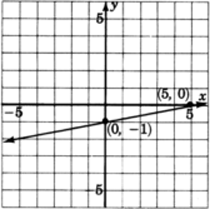 A graph of a line passing through two points with coordinates zero, negative one and five, zero.