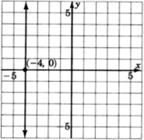 A graph of a line parallel to y axis and passing through a point with coordinates negative four, zero.