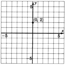 An xy coordinate plane with gridlines from negative five to five in increments of one unit for both axes. The point zero, two is plotted and labeled on the grid.