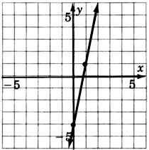 A graph of a line passing through two points with coordinates zero, negative four and one, one.