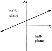A straight line dividing an xy plane in two half-planes.