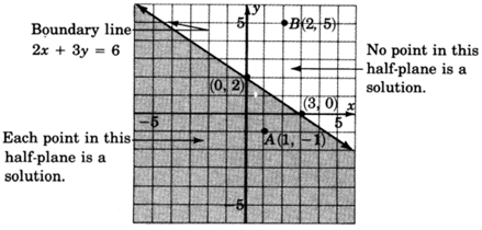 A straight line in an xy plane passing through two points with coordinates  zero, two and three, zero. Equation of this line is two x plus three y equal to six. Points lying in the shaded region below the line are the solutions of inequality two x plus three y less than equal to six.