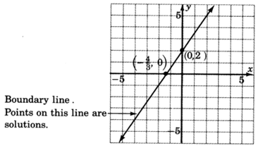A graph of a line passing through two points with coordinates zero, two and negative four upon three,  zero. Boundary line points on this line are included in solutions of inequality.