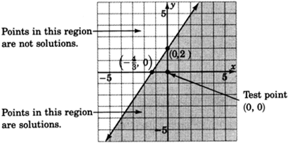 A straight line in an xy plane passing through two points with coordinates zero, two and negative four upon three, zero. Points lying in the region to the right of the line are solutions of the inequality and points lying  in the region left to the line are not solutions of the inequality. The test point zero, zero belongs to the shaded region.