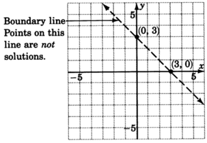 A graph of a dashed line passing through two points with coordinates zero, three and three, zero. Boundary line points on this line are not included in the solutions of the inequality.