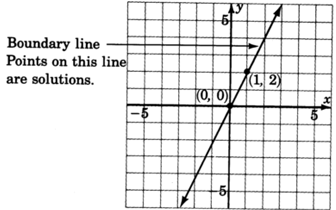 A graph of a line passing through two points with coordinates zero, zero and one, two. Boundary line points on this line are included in the solutions of the inequality.