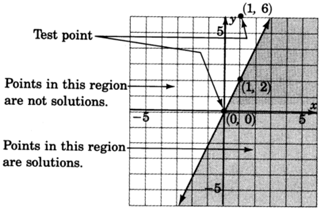 A straight line in an xy plane passing through two points with coordinates zero, zero and one, two. Points lying in the region to the right of the line are solutions of the inequality and points lying  in the region left to the line are not solutions of the inequality.The test point zero, zero belongs to the shaded region where as another test point one, six does not belong to the shaded region.